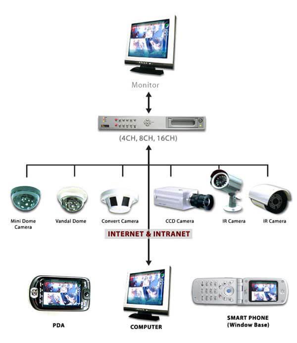 CCTV/IP Camera Solution CCTV/IP Camera Solution MTR Profile5